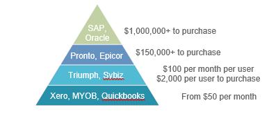 software pyramid