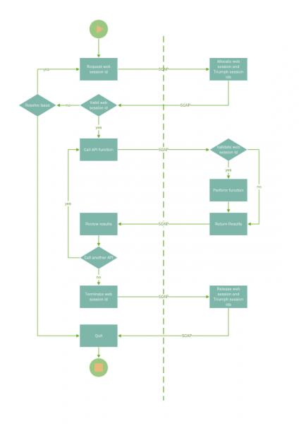 Triumph ERP API chart 548x775