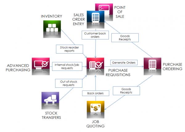 Triumph ERP purchase diagram